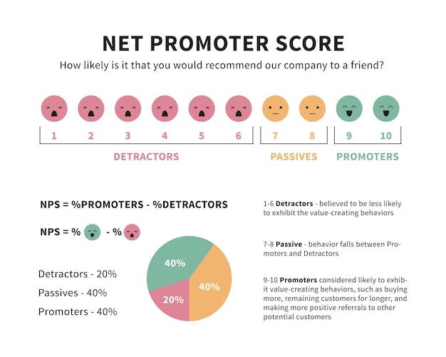 Infographie de la formule de score du promoteur net avec les promoteurs, les passifs et les détracteurs emoji et graphiques illustration vectorielle isolée sur blanc