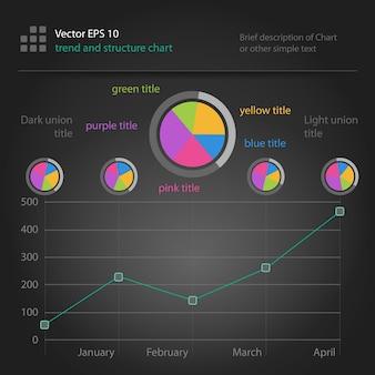 Infographie, graphique de tendance et de structure avec tartes