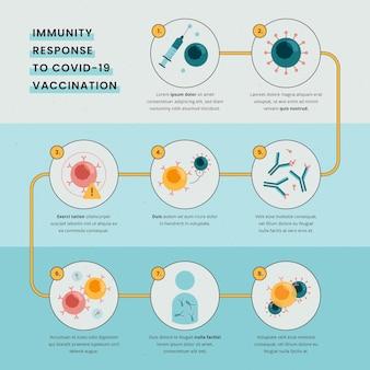 Infographie de l'immunité au design plat