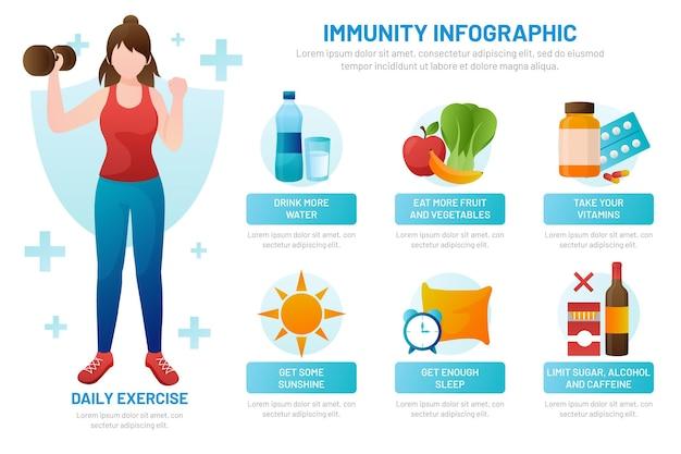 Infographie de l'immunité du gradient