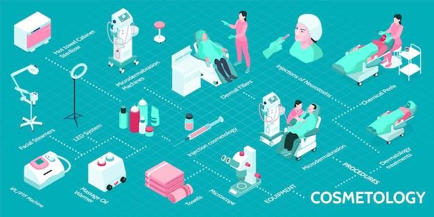 Infographie isométrique de cosmétologie avec illustration d & # 39; équipement 3d