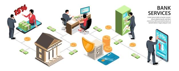Infographie isométrique avec différents services bancaires
