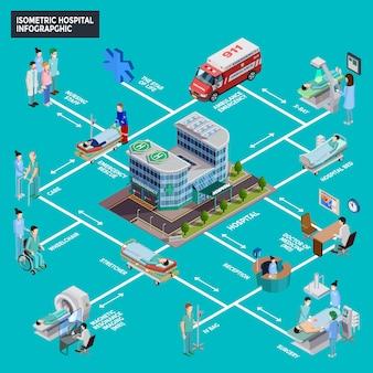 Infographie isométrique d'hôpital