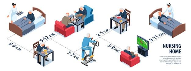 Infographie isométrique des maisons de soins infirmiers des personnes âgées et illustration de l'horaire quotidien