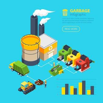Infographie isométrique des ordures