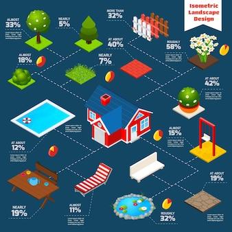 Infographie isométrique de paysage design