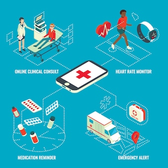 Infographie isométrique des services médicaux en ligne