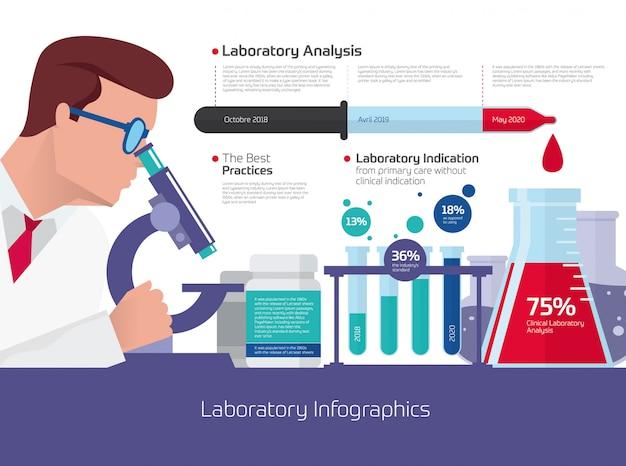 Infographie de laboratoire