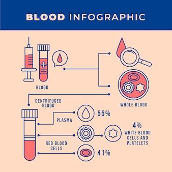 Infographie linéaire du sang