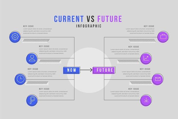 Infographie linéaire maintenant vs future