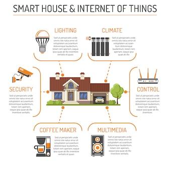 Infographie sur la maison intelligente et l'internet des objets