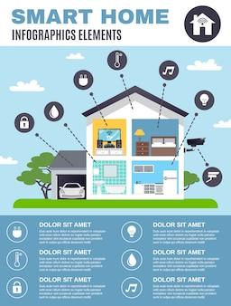 Infographie de la maison intelligente