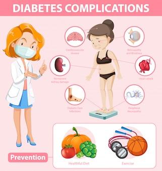 Infographie médicale des complications et de la prévention du diabète