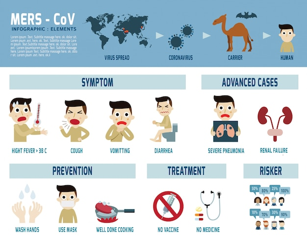 Infographie mers-cov coronavirus du syndrome respiratoire du moyen-orient