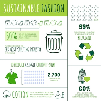 Infographie de mode durable design plat