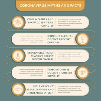 Infographie des mythes et des faits sur les coronavirus