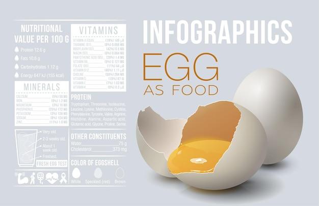 Infographie des œufs