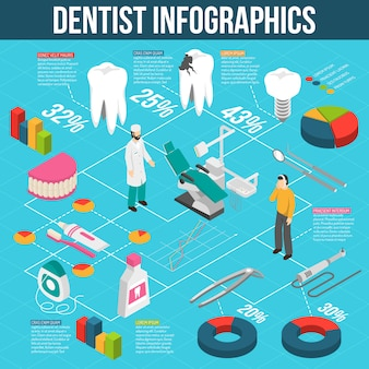 Infographie de l'organigramme isométrique des soins dentaires médicaux
