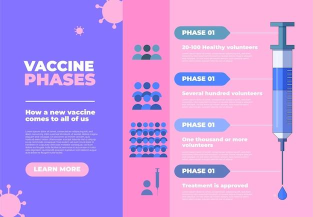 Infographie des phases du vaccin contre le coronavirus design plat