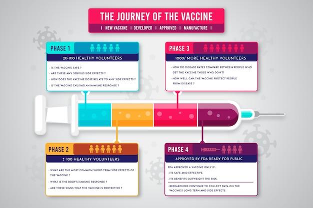 Infographie Des Phases Du Vaccin Plat Contre Le Coronavirus Vecteur Premium