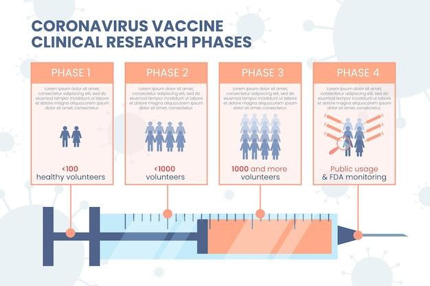 Infographie des phases du vaccin plat contre le coronavirus