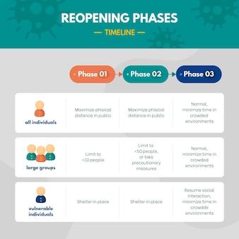 Infographie avec phases de réouverture