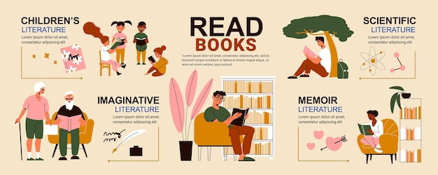 Infographie à plat avec des personnes lisant de la littérature scientifique et des mémoires imaginatives pour enfants