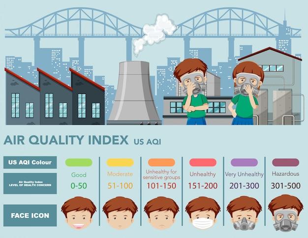 Infographie pour l'indice de qualité de l'air avec échelles de couleurs et usine