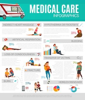 Infographie de premiers secours