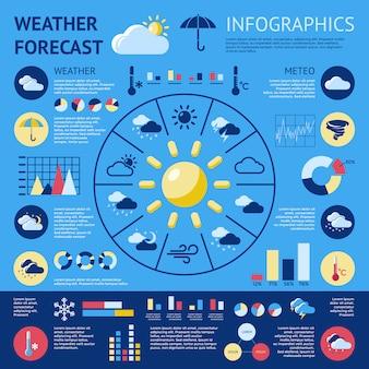 Infographie des prévisions météorologiques