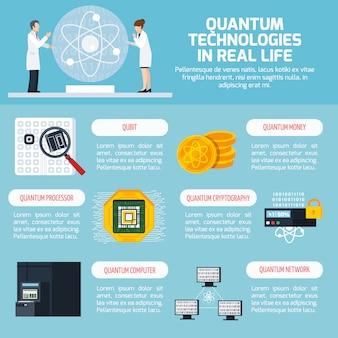 Infographie de quantum technologies