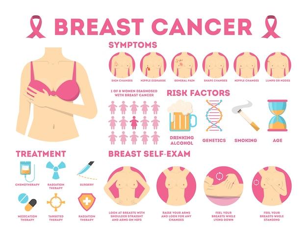Infographie rose du cancer du sein pour la sensibilisation de la femme.