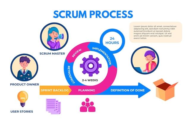 Infographie scrum