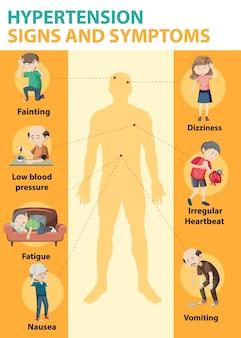 Infographie sur les signes et les symptômes de l'hypertension
