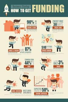 Infographie de sources de financement des entrepreneurs