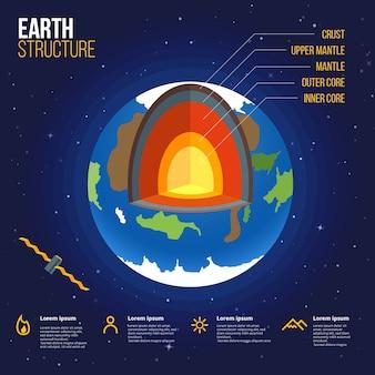 Infographie de la structure de la terre colorée