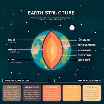 Infographie de la structure de la terre avec des couches