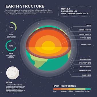 Infographie de la structure de la terre