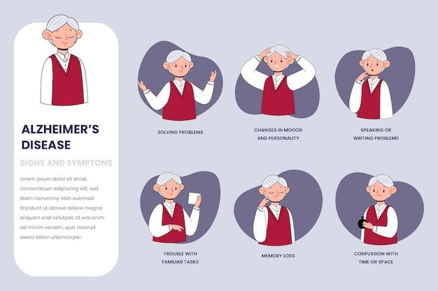 Infographie des symptômes d'alzheimer plat