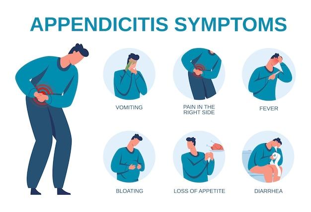 Infographie des symptômes de l'appendicite, signes du diagramme d'inflammation de l'appendice. douleurs abdominales, diarrhée, vomissements. brochure médicale vectorielle avec indicateurs de maladie ou de maladie, soins de santé