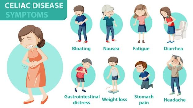 Infographie sur les symptômes de la maladie cœliaque