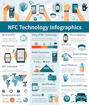 Infographie de la technologie nfc