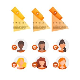 Infographie de traitement de coups de soleil.