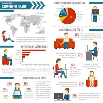 Infographie d'utilisation d'ordinateur