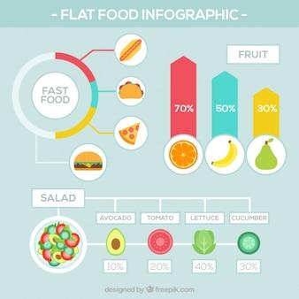 Infographies alimentaire avec les statistiques
