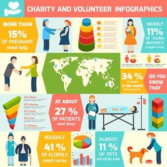 Infographies environ la charité et le bénévolat