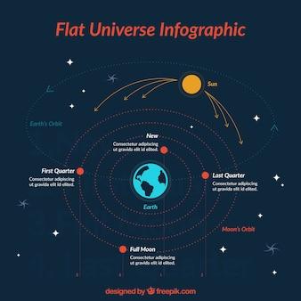 Infographies plat mignon sur l'univers