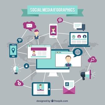 Infographique des médias sociaux