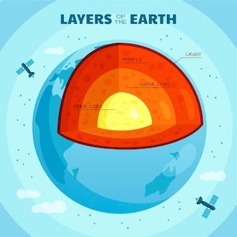 Informations sur les couches de terre au design plat