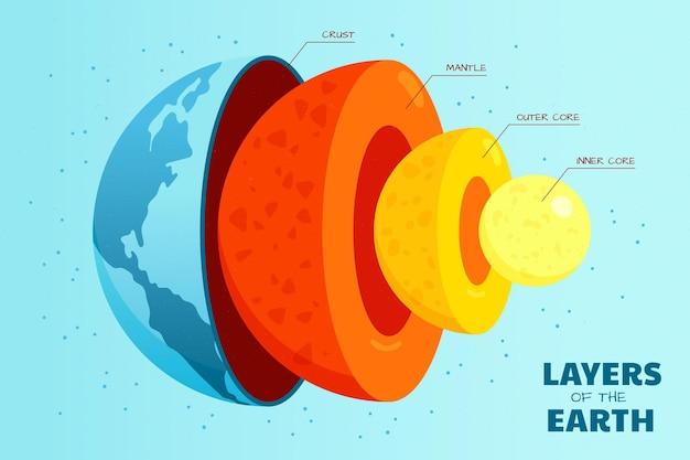 Informations sur les couches de terre de conception plate